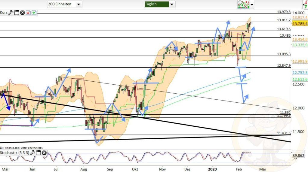 Dax Analyse 18.02.2020