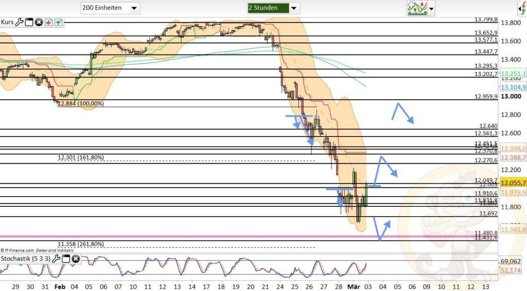 Dax Analyse 03.03.2020