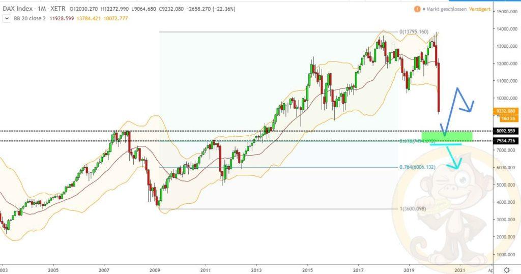 Dax Analyse 16.03.2020