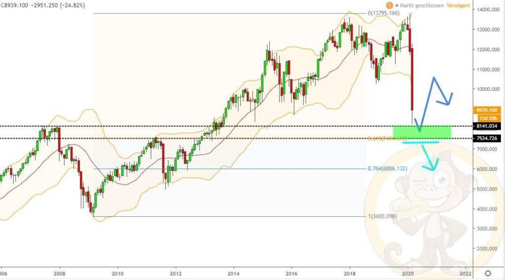 Dax Analyse 18.03.2020