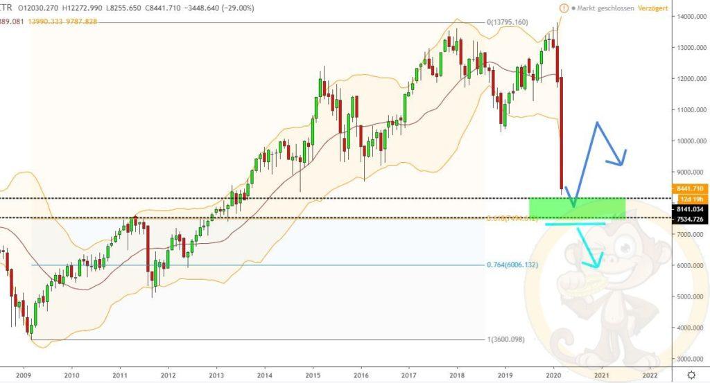 Dax Analyse 19.03.2020