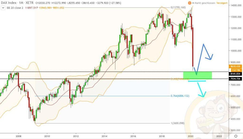 Dax Analyse 20.03.2020