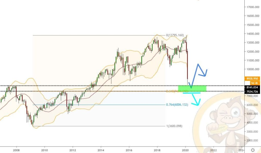 Dax Analyse 23.03.2020
