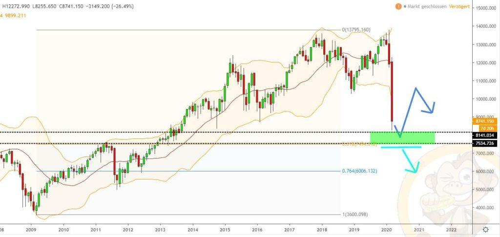 Dax Analyse 24.03.2020