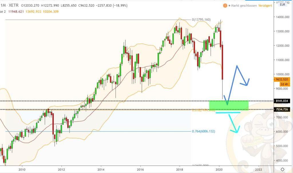 Dax Analyse 30.03.2020