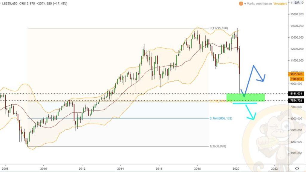 Dax Analyse 31.03.2020