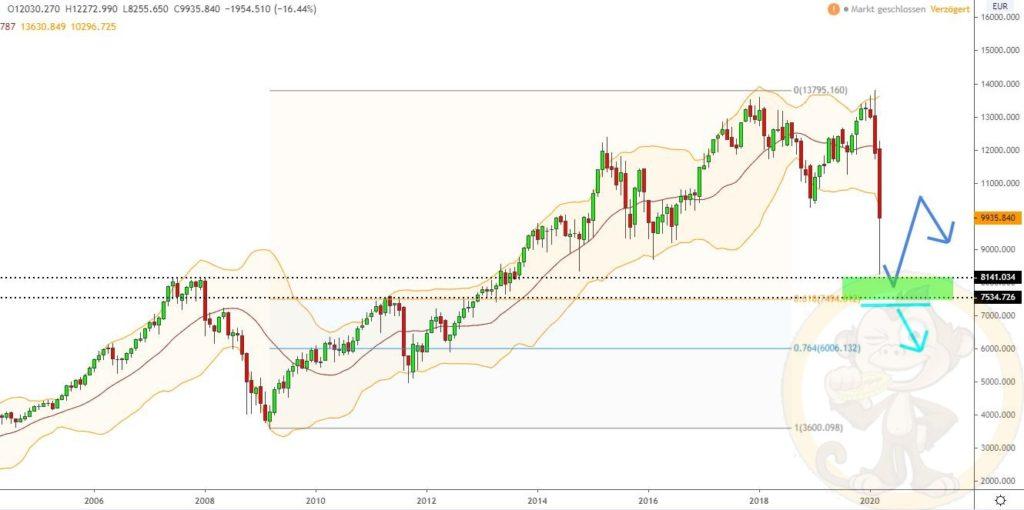 Dax Analyse 01.04.2020