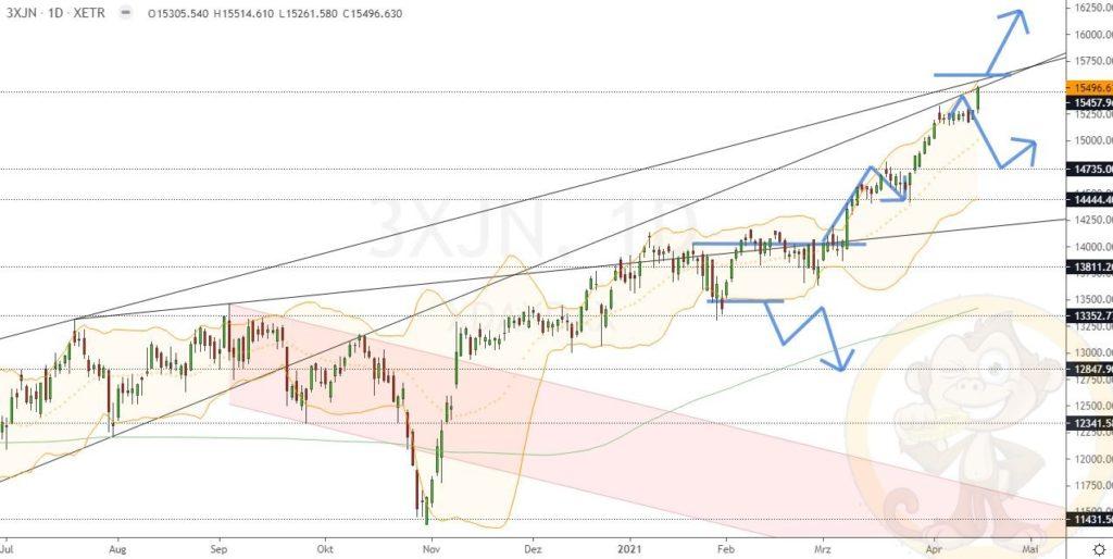 Dax Analyse 19.04.2021