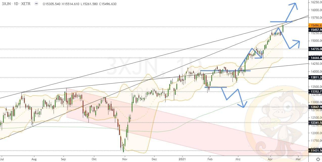 Dax Analyse Montag, den 19.04.2021