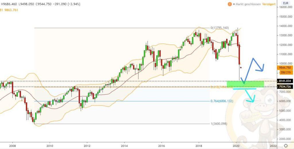 Dax Analyse 02.04.2020