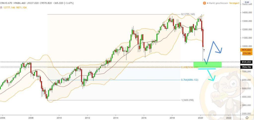 Dax Analyse 03.04.2020