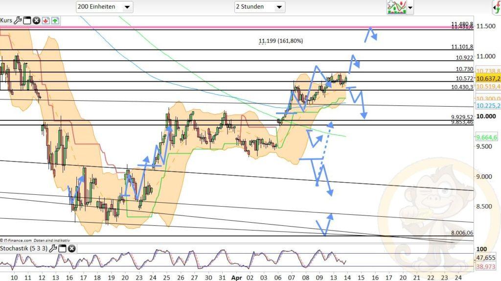 Dax Analyse 14.04.2020