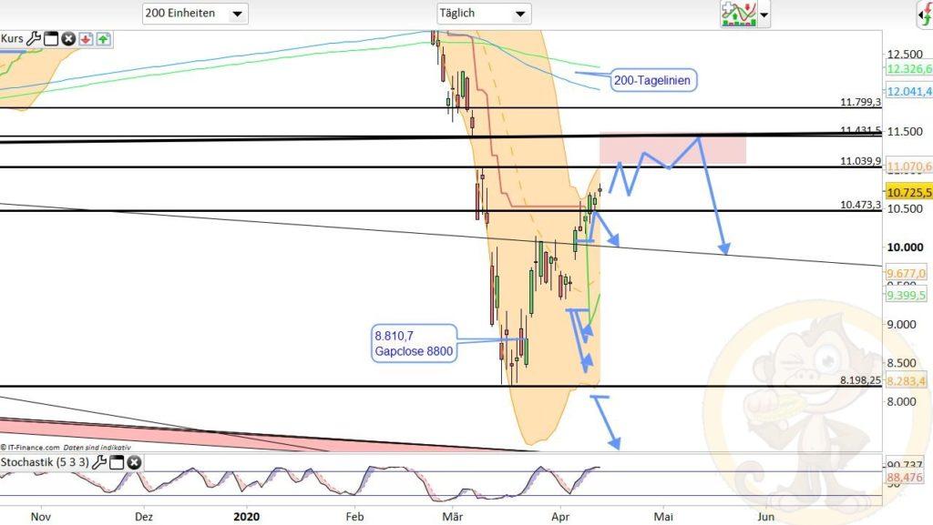 Dax Analyse 15.04.2020
