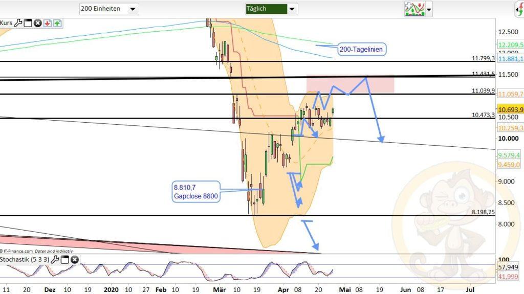 Dax Analyse 28.04.2020