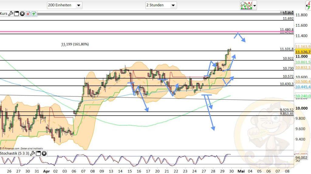 Dax Analyse 30.04.2020