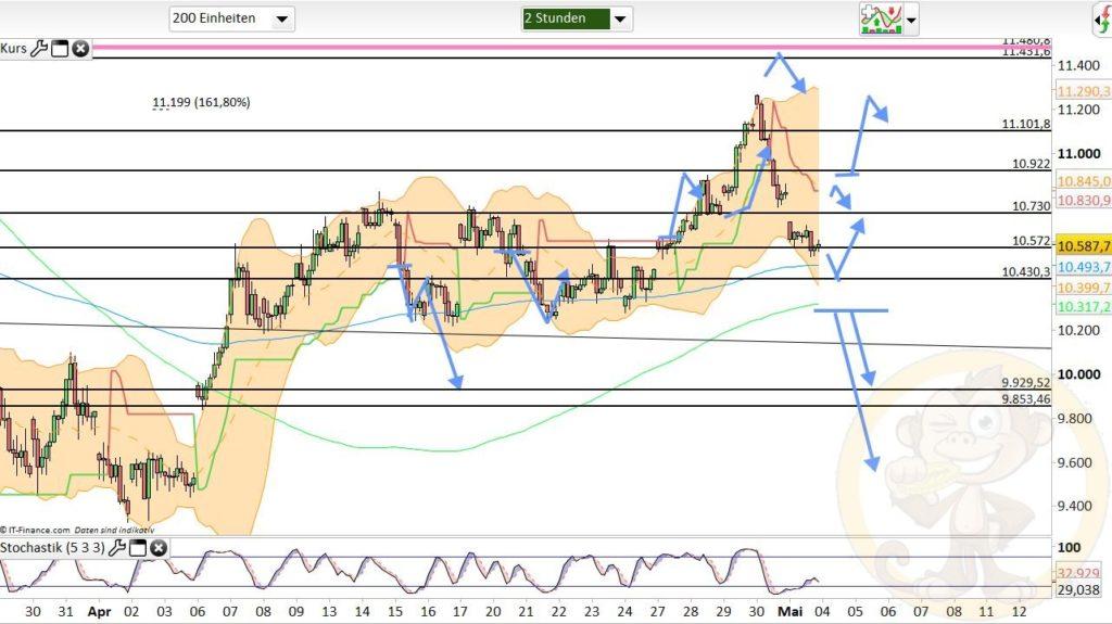 Dax Analyse 04.05.2020