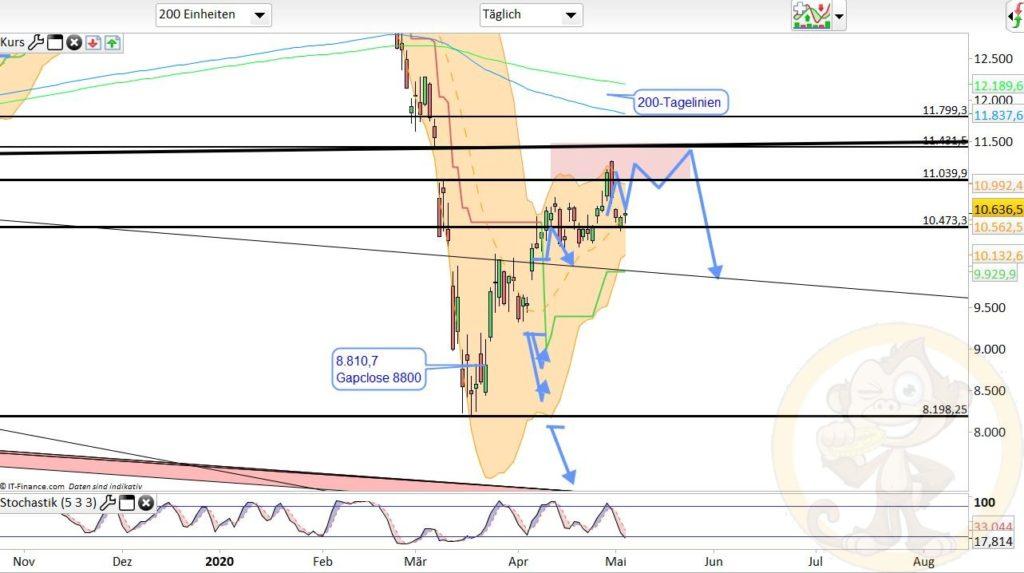 Dax Analyse 06.05.2020