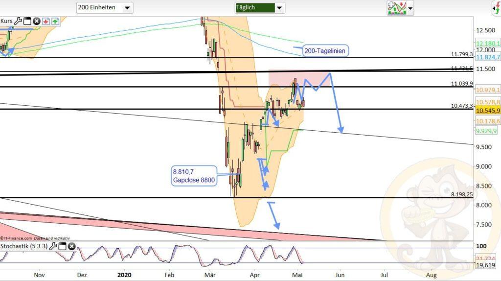 Dax Analyse 07.05.2020