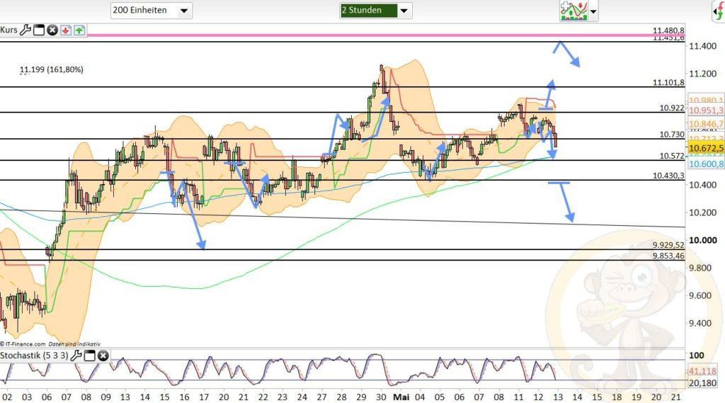 Dax Analyse 13.05.2020