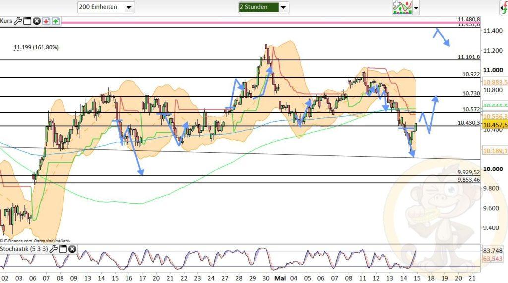Dax Analyse 15.05.2020