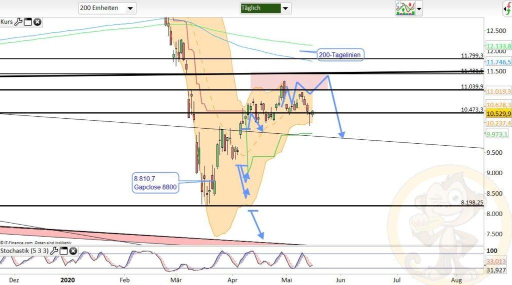 Dax Analyse 18.05.2020