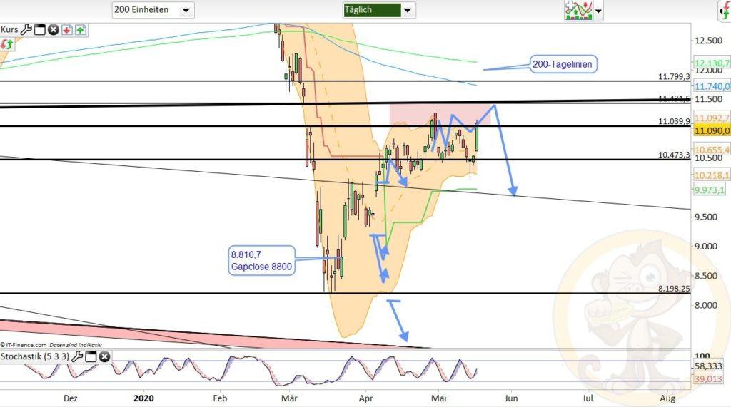 Dax Analyse 19.05.2020