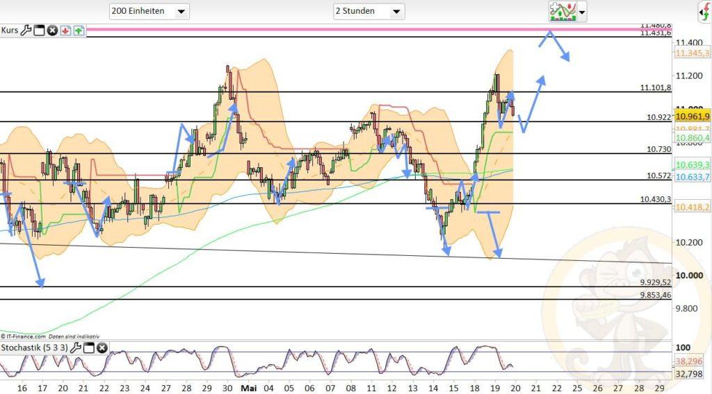 Dax Analyse 20.05.2020