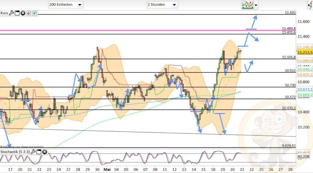 Dax Analyse 21.05.2020