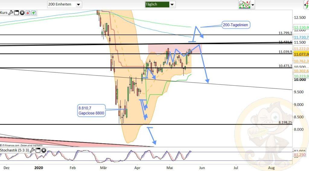 Dax Analyse 22.05.2020