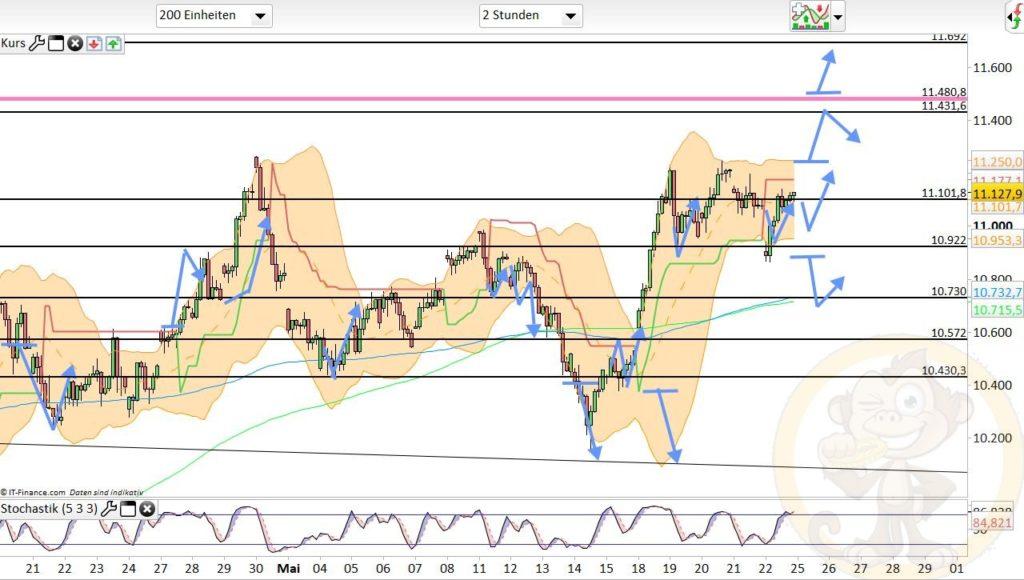 Dax Analyse 25.05.2020