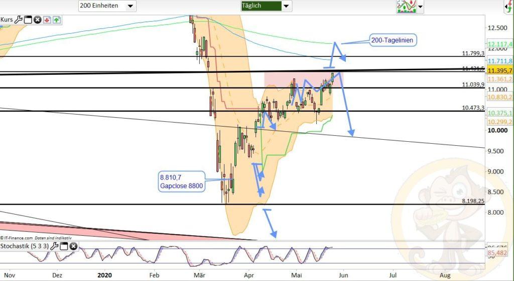 Dax Analyse 26.05.2020