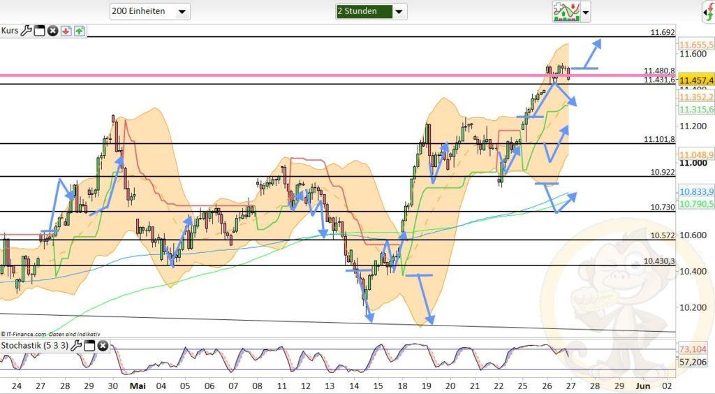 Dax Analyse 27.05.2020