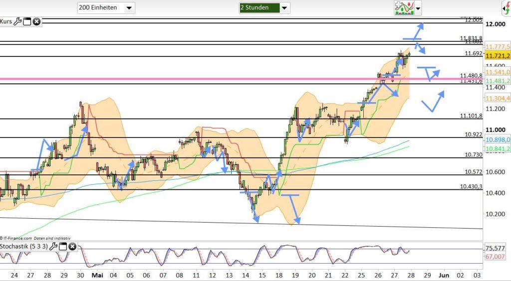 Dax Analyse 28.05.2020