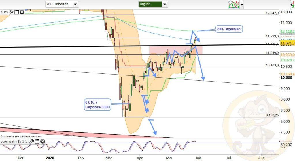 Dax Analyse 29.05.2020