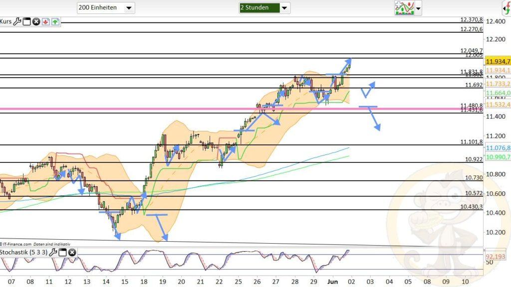 Dax Analyse 02.06.2020