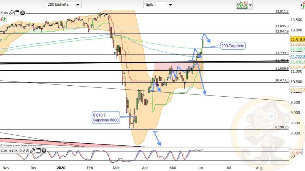 Dax Analyse 04.06.2020