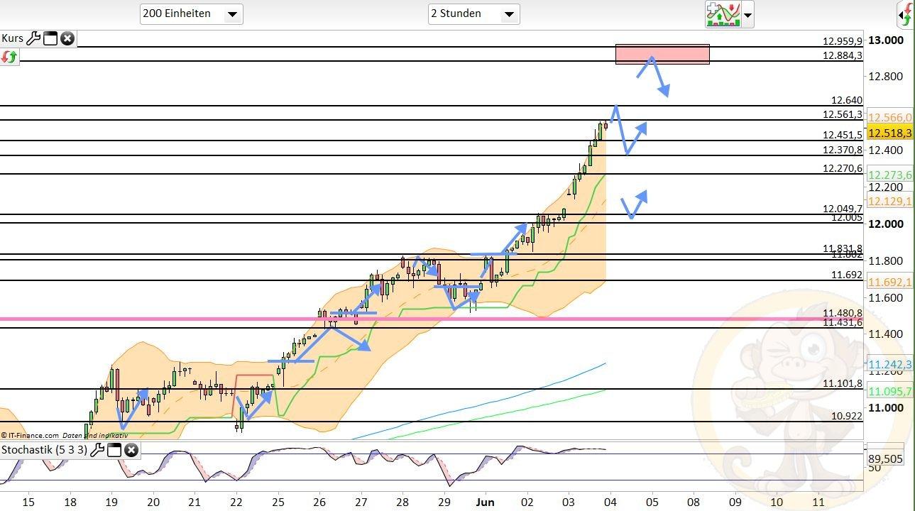Dax Analyse Donnerstag, den 04.06.2020