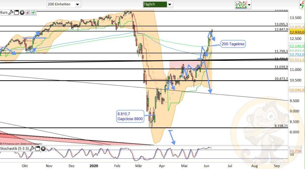 Dax Analyse 09.06.2020