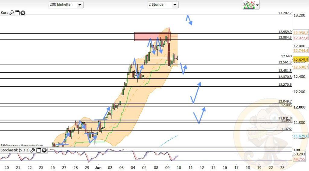 Dax Analyse 10.06.2020