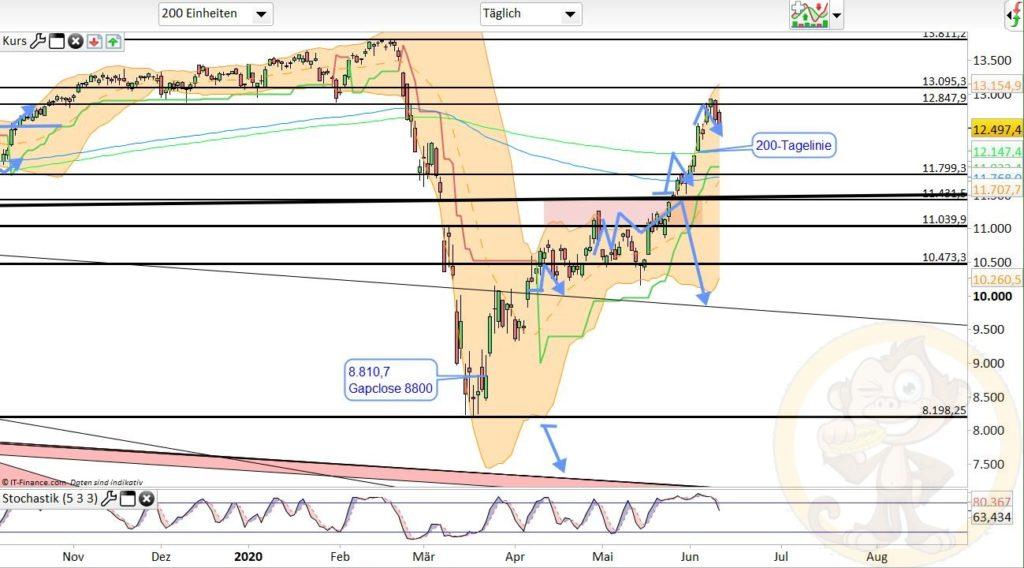Dax Analyse 11.06.2020