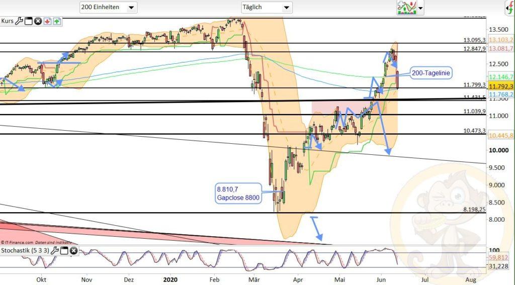 Dax Analyse 12.06.2020