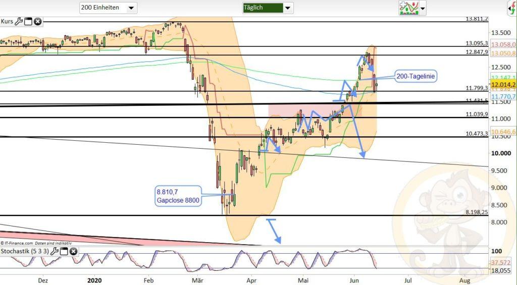 Dax Analyse 15.06.2020