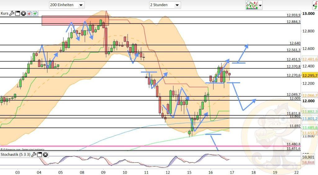 Dax Analyse 17.06.2020