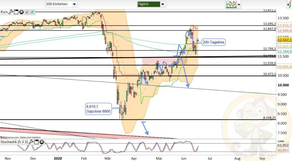 Dax Analyse 18.06.2020
