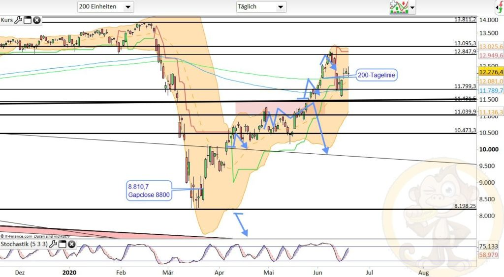Dax Analyse 19.06.2020