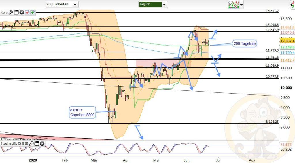 Dax Analyse 23.06.2020