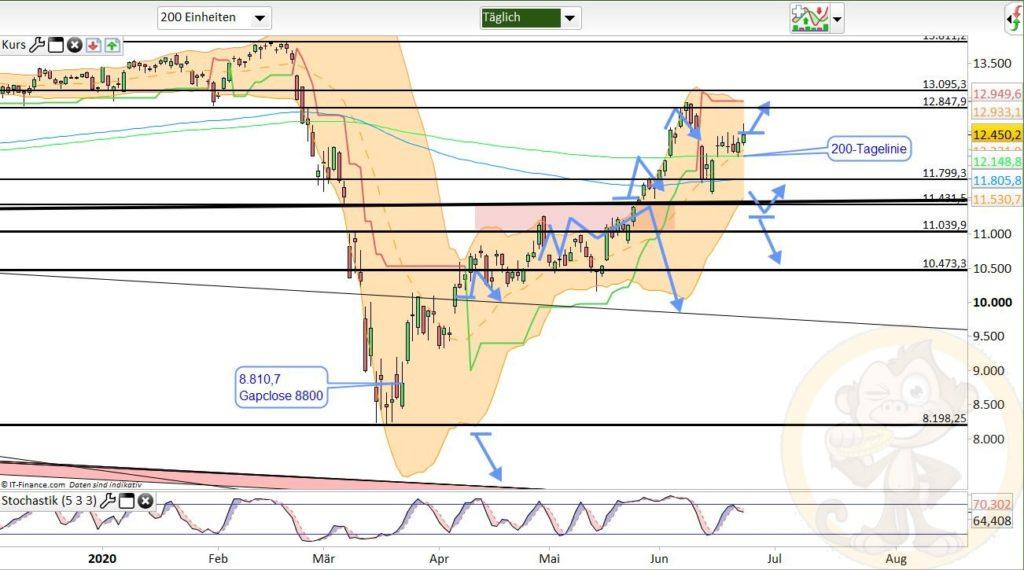 Dax Analyse 24.06.2020
