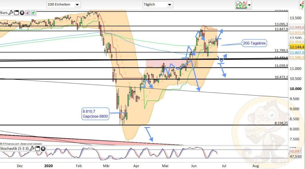 Dax Analyse 25.06.2020