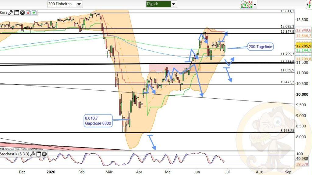 Dax Analyse 30.06.2020