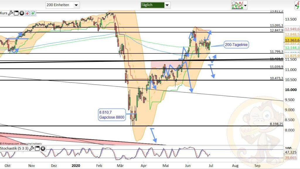 Dax Analyse 01.07.2020